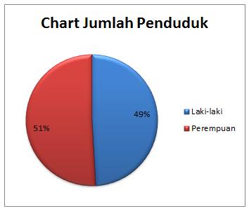 chart-jumlah-penduduk